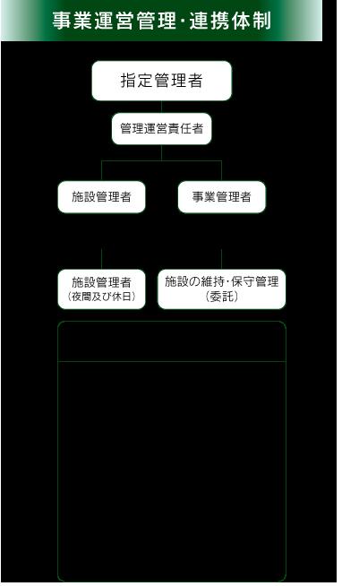 事業運営管理・連携体制
